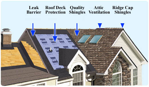 High Quality GAF Roofing Systems